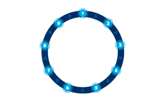 Best Dallas Property Management Companies - Rental Cycle